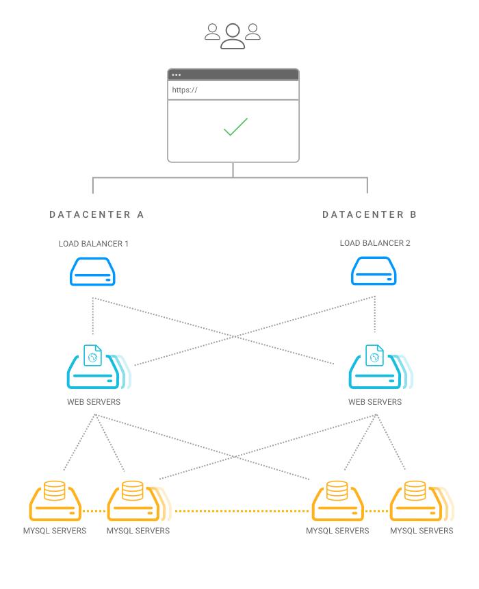 collegamento hosting per sito web